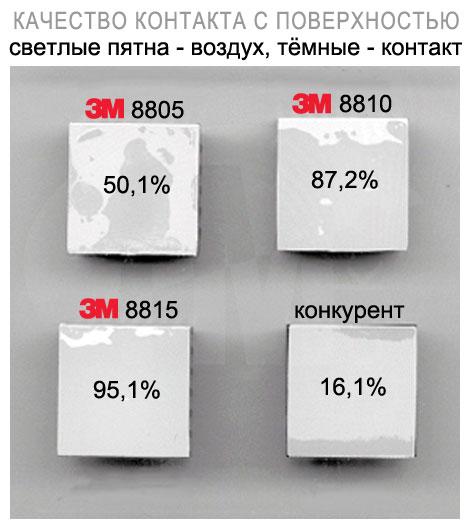 Качество контакта с поверхностью теплопроводящих подложек 3М